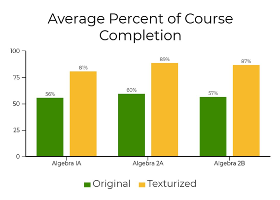 Average Percent of Course Completion
